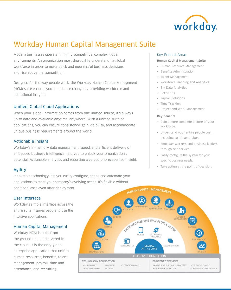 Designed for the way people work, the Workday Human Capital Management (HCM) suite enables you to embrace change by providing workforce and operational insights.