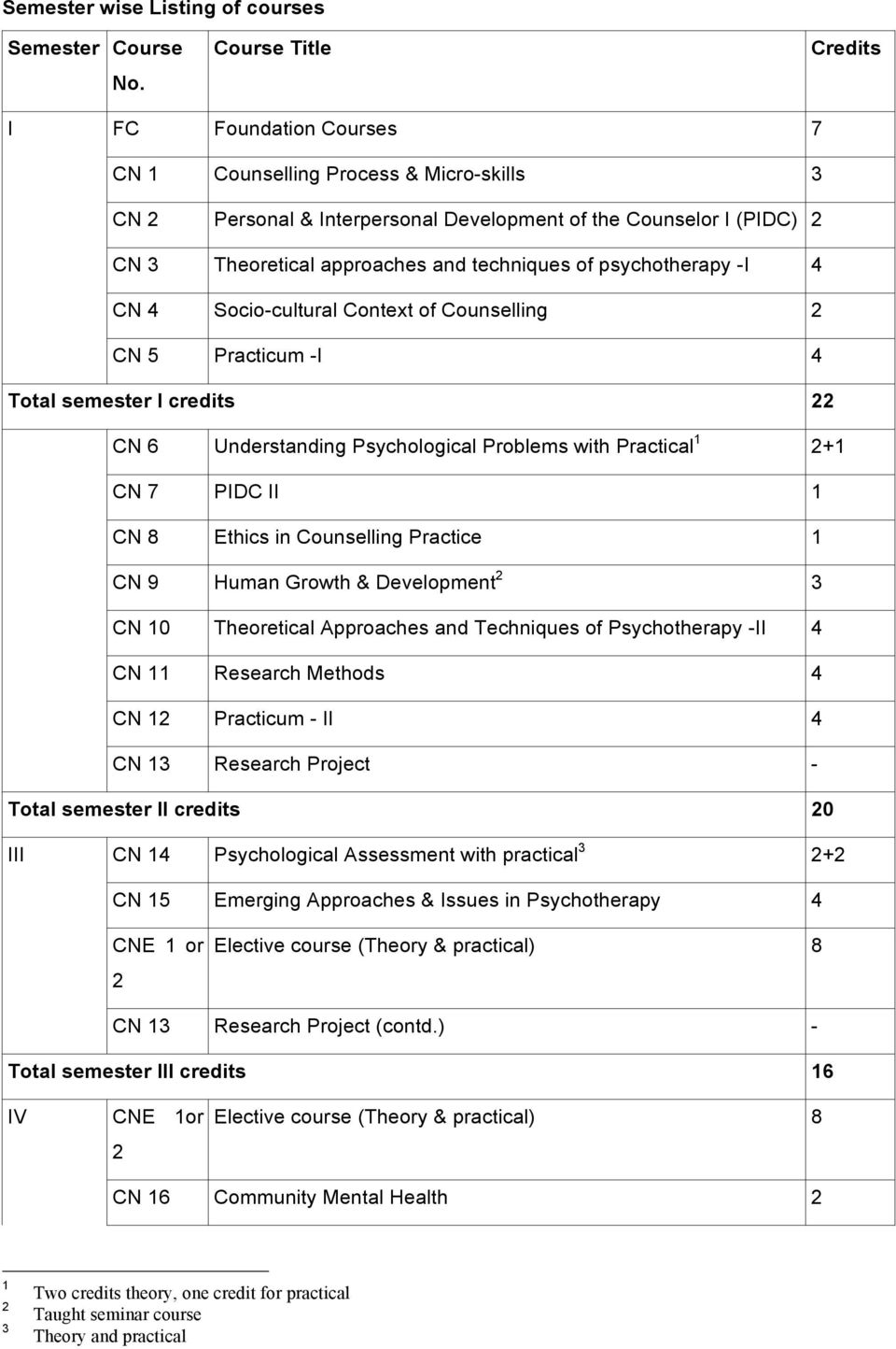 techniques of psychotherapy -I 4 CN 4 Socio-cultural Context of Counselling 2 CN 5 Practicum -I 4 Total semester I credits 22 CN 6 Understanding Psychological Problems with Practical 1 2+1 CN 7 PIDC
