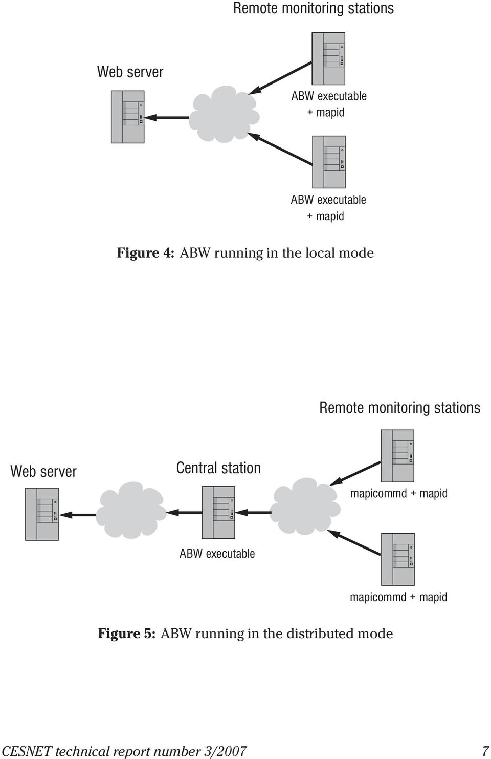 server Central station mapicommd + mapid ABW executable mapicommd + mapid