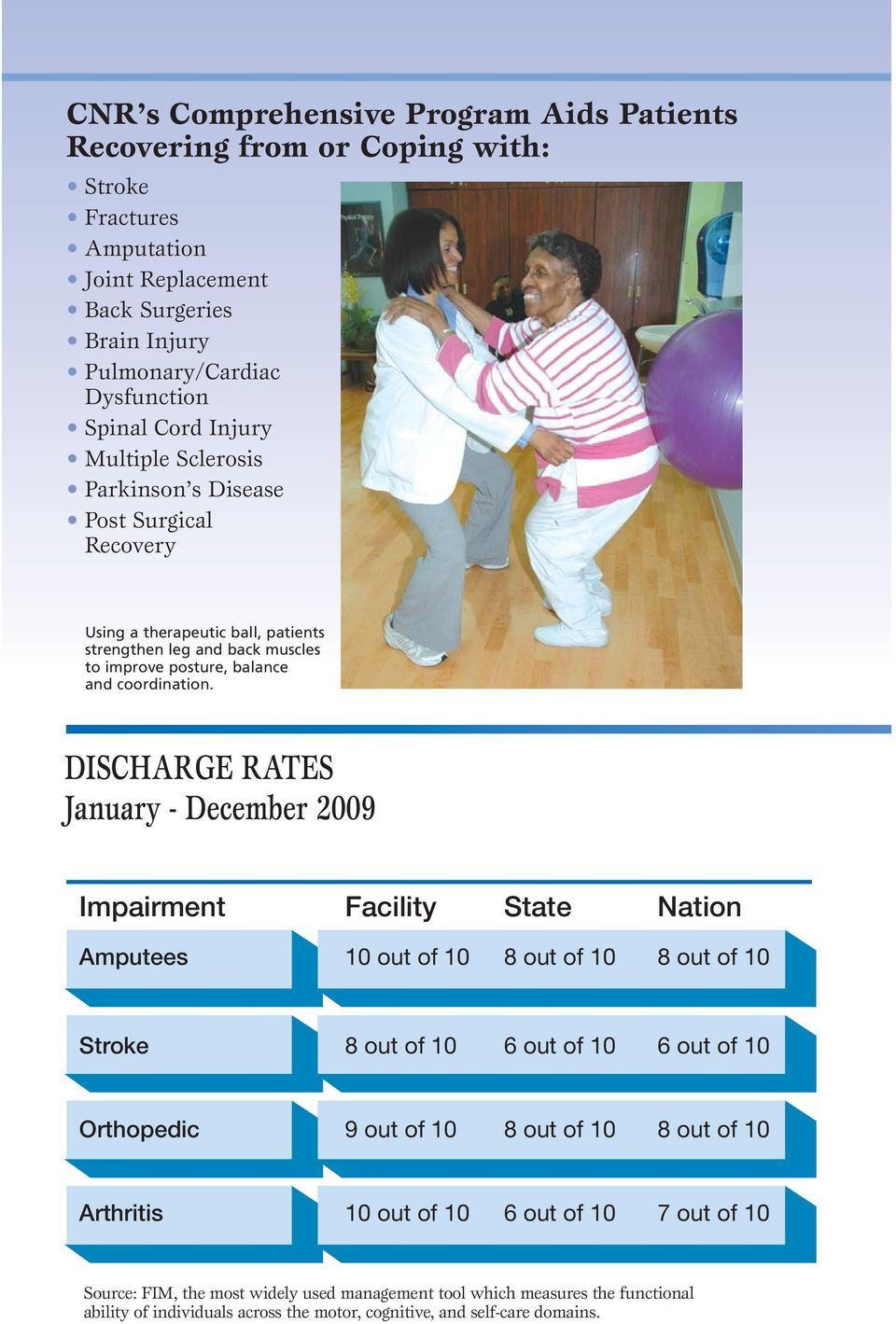 DISCHARGE RATES January - December 2009 Impairment Facility State Nation Amputees 10 out of 10 8 out of 10 8 out of 10 Stroke 8 out of 10 6 out of 10 6 out of 10 Orthopedic 9 out of 10 8 out of