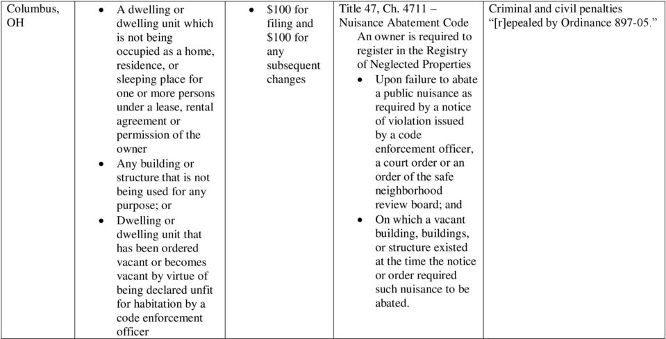 enforcement officer $100 for filing and $100 for any subsequent changes Title 47, Ch.