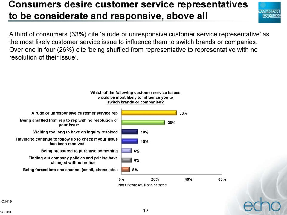 Which of the following customer service issues would be most likely to influence you to switch brands or companies?