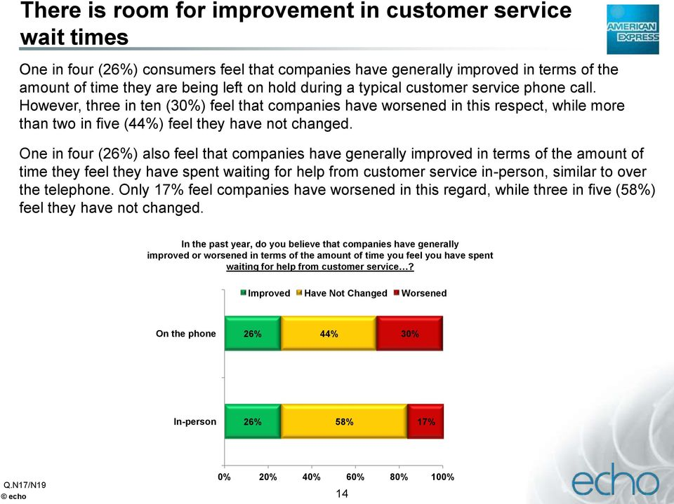 One in four (26%) also feel that companies have generally improved in terms of the amount of time they feel they have spent waiting for help from customer service in-person, similar to over the