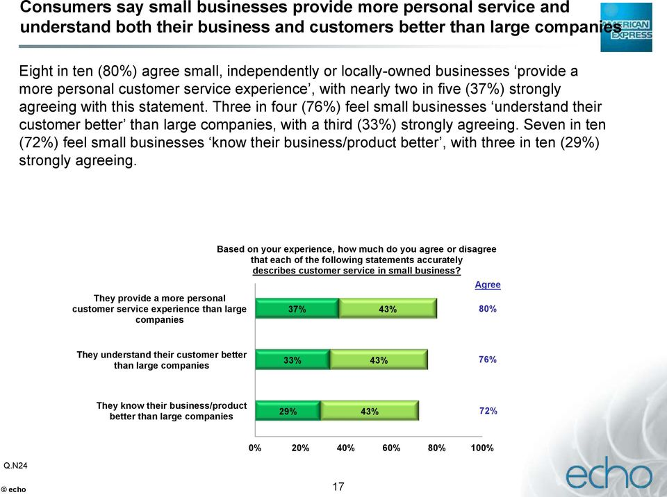 Three in four (76%) feel small businesses understand their customer better than large companies, with a third (33%) strongly agreeing.