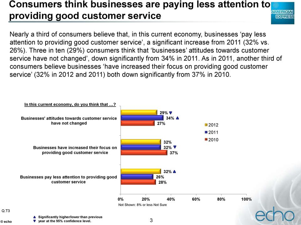 Three in ten (29%) consumers think that businesses attitudes towards customer service have not changed, down significantly from 34% in 2011.