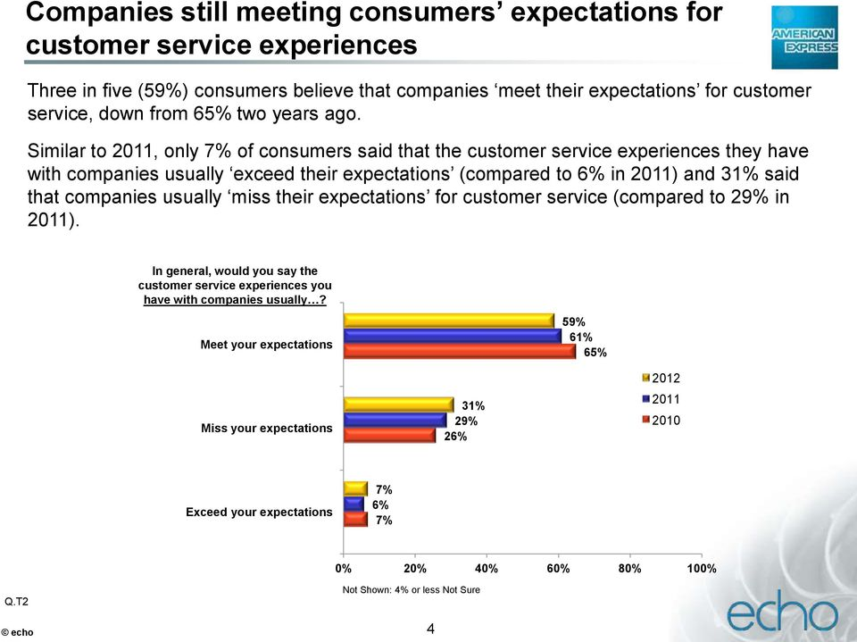 Similar to 2011, only 7% of consumers said that the customer service experiences they have with companies usually exceed their expectations (compared to 6% in 2011) and 31% said that
