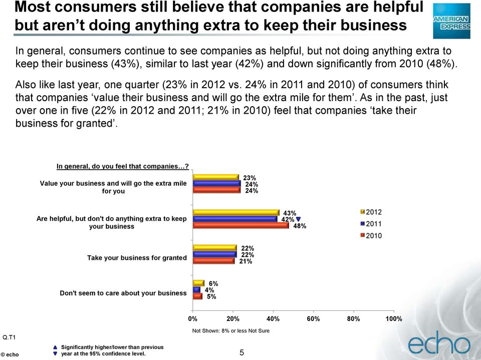 24% in 2011 and 2010) of consumers think that companies value their business and will go the extra mile for them.