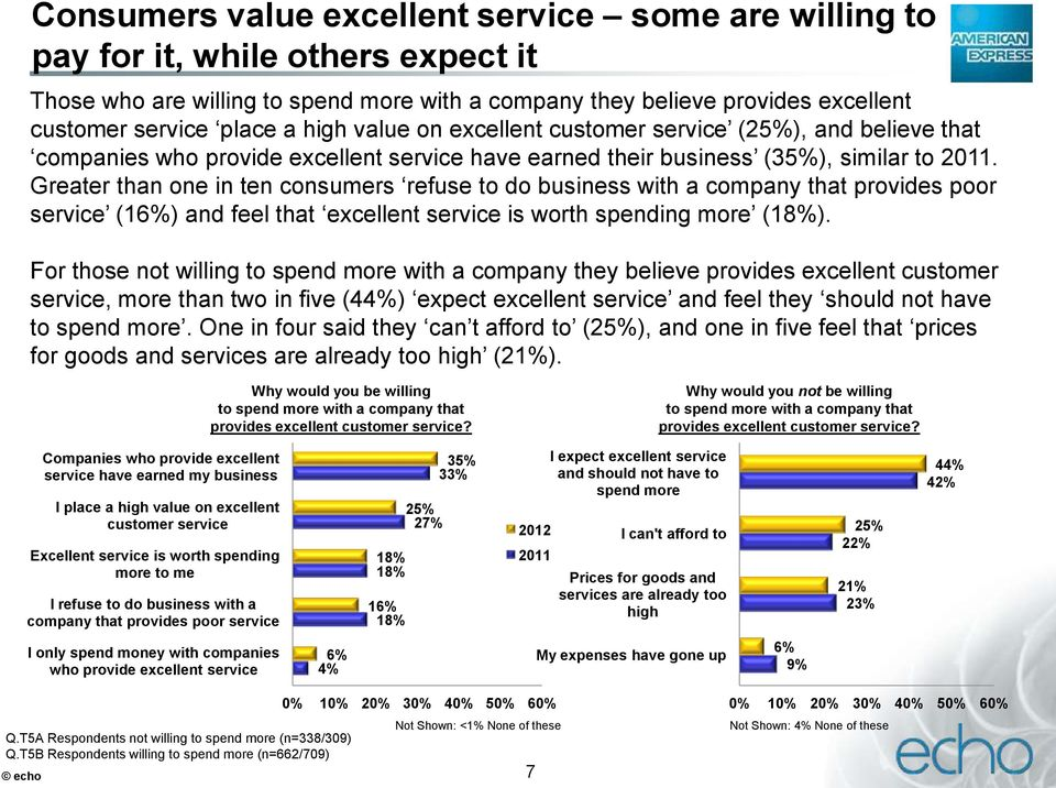 Greater than one in ten consumers refuse to do business with a company that provides poor service (16%) and feel that excellent service is worth spending more (18%).