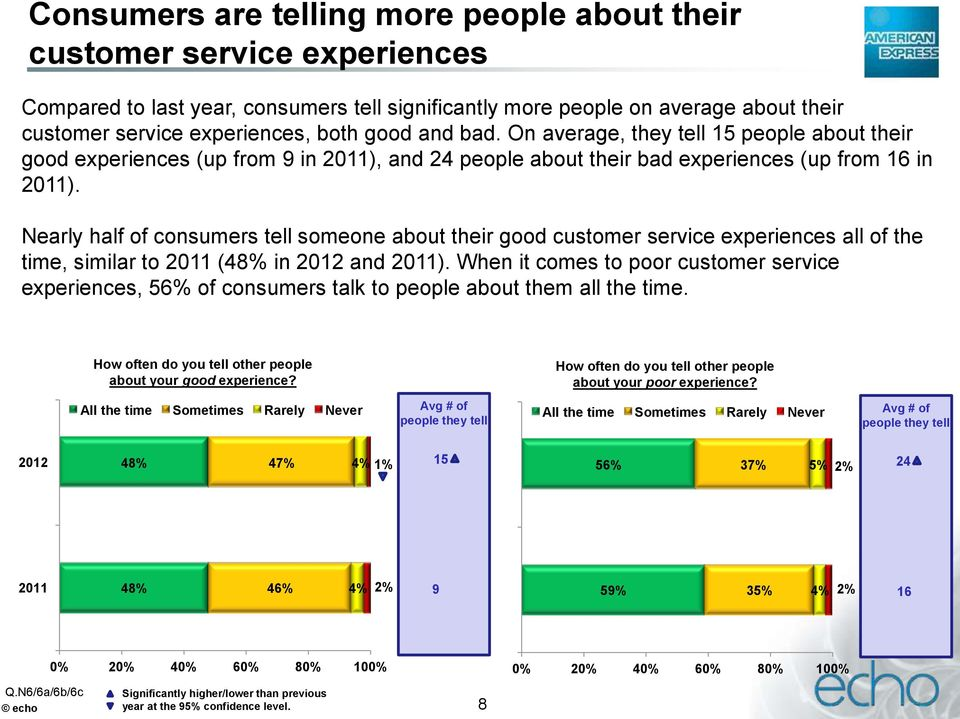 Nearly half of consumers tell someone about their good customer service experiences all of the time, similar to 2011 (48% in 2012 and 2011).