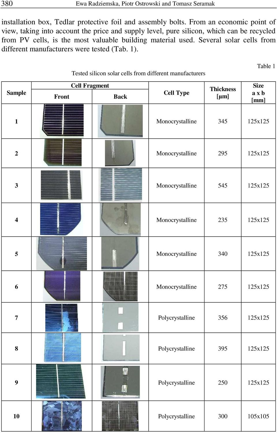 Several solar cells from different manufacturers were tested (Tab. 1).