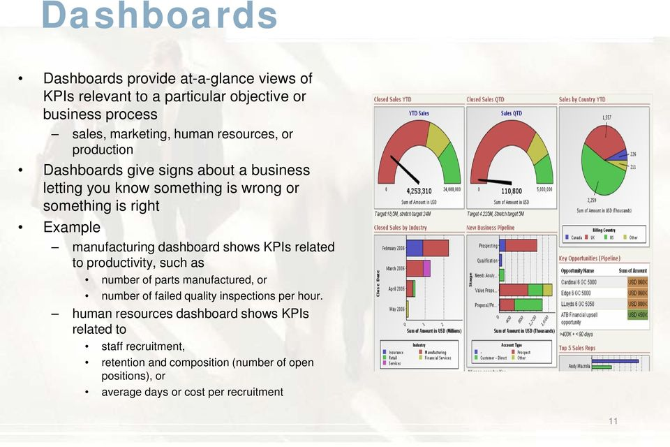 dashboard shows KPIs related to productivity, such as number of parts manufactured, or number of failed quality inspections per hour.