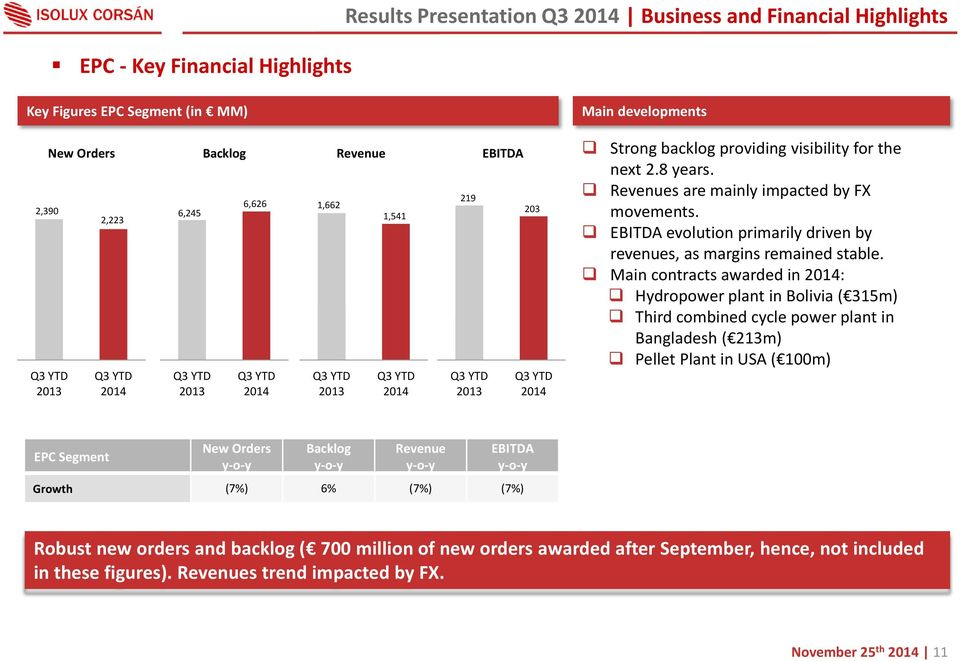 Revenues are mainly impacted by FX movements. EBITDA evolution primarily driven by revenues, as margins remained stable.