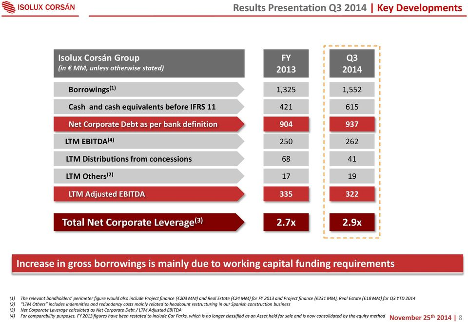 9x Increase in gross borrowings is mainly due to working capital funding requirements (1) The relevant bondholders perimeter figure would also include Project finance ( 203 MM) and Real Estate ( 24