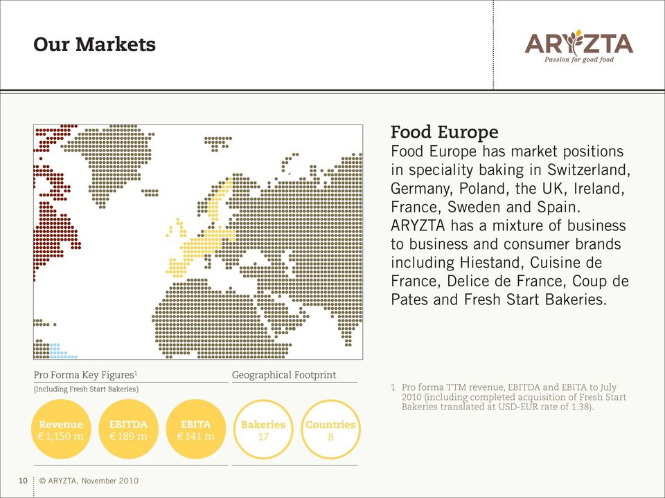 ARYZTA has a mix ture of business to business and consumer brands including Hiestand, Cuisine de France, Delice de France, Coup de Pates and Fresh Start Bakeries.