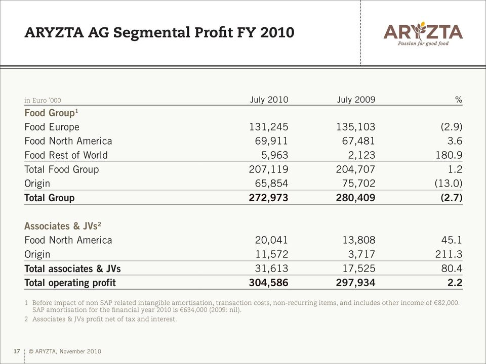 7) Associates & JVs 2 Food North America 20,041 13,808 45.1 Origin 11,572 3,717 211.3 Total associates & JVs 31,613 17,525 80.4 Total operating profit 304,586 297,934 2.