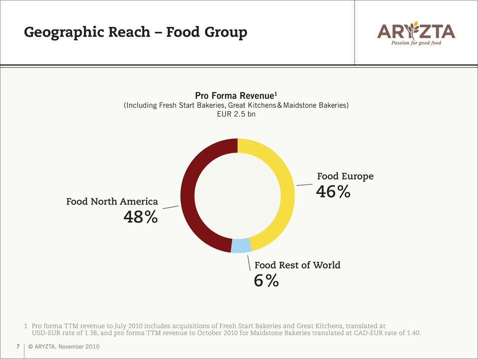 5 bn Food North America 48% Food Europe 46% Food Rest of World 6% 1 Pro forma TTM revenue to July 2010