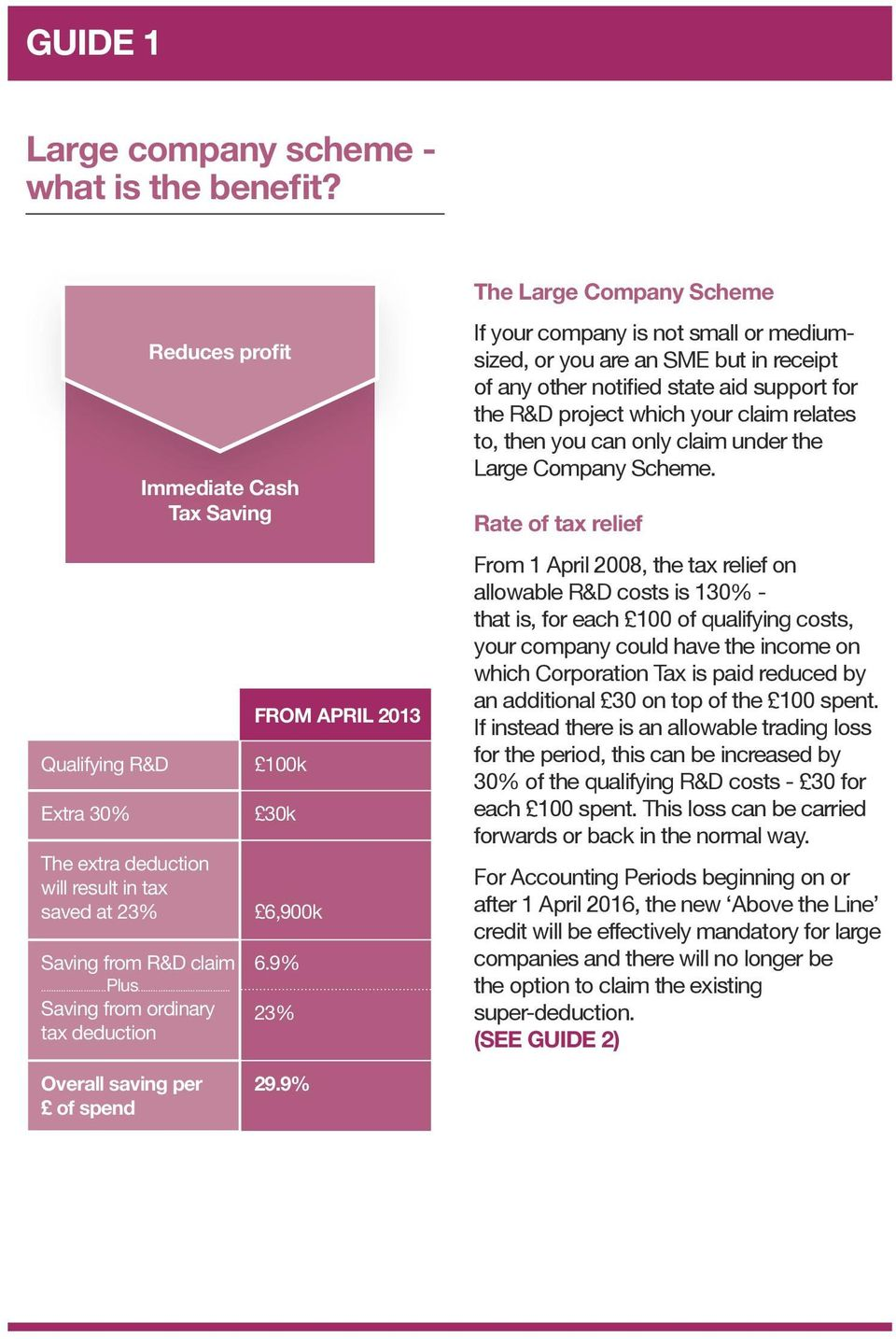 .. Saving from ordinary tax deduction FROM APRIL 2013 6,900k 6.