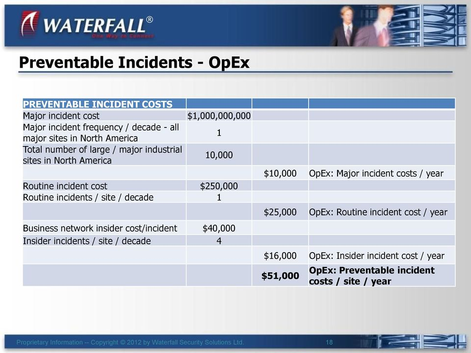 incidents / site / decade 1 Business network insider cost/incident $40,000 Insider incidents / site / decade 4 $10,000 OpEx: Major incident