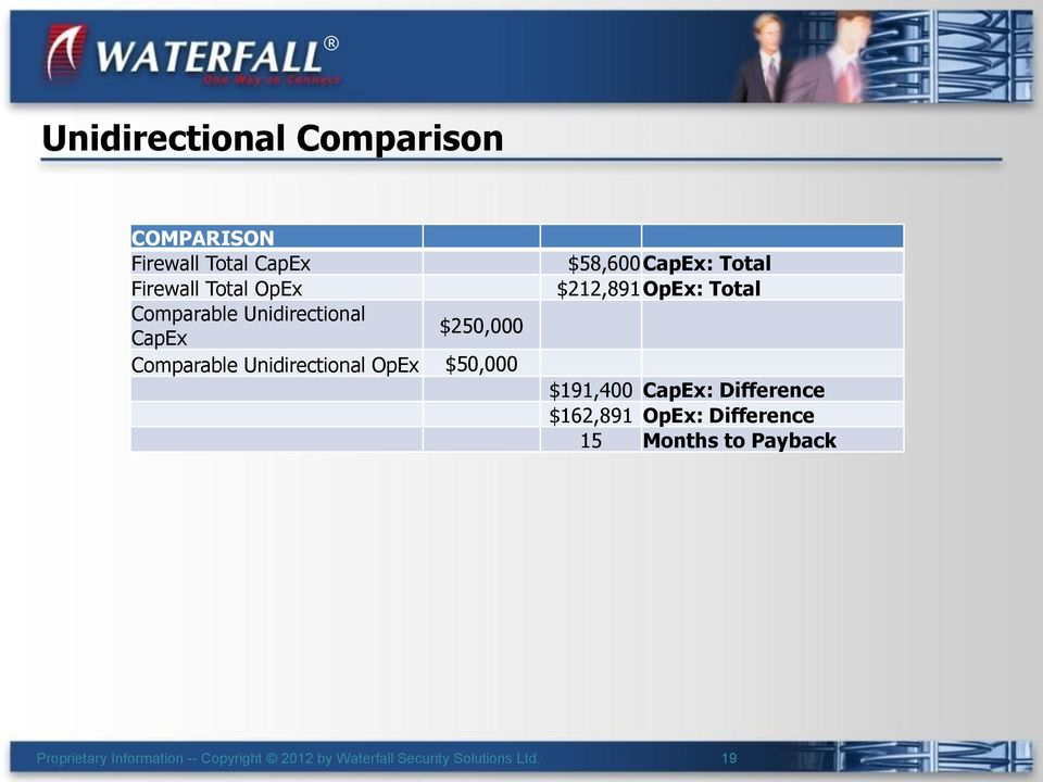 Unidirectional OpEx $50,000 $58,600 CapEx: Total $212,891 OpEx: