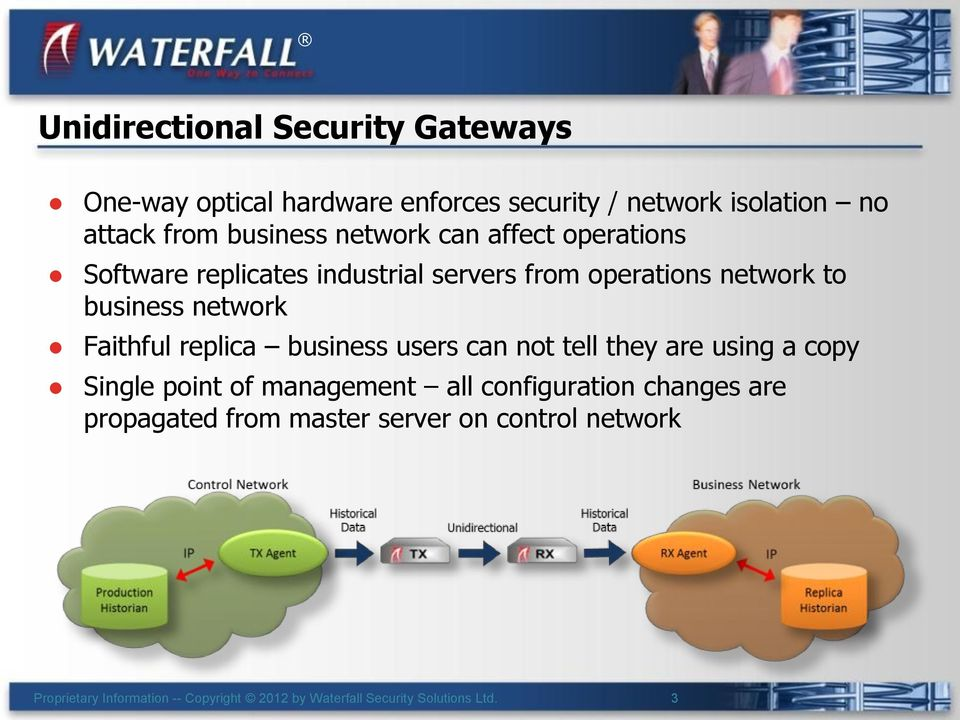 operations network to business network Faithful replica business users can not tell they are using a