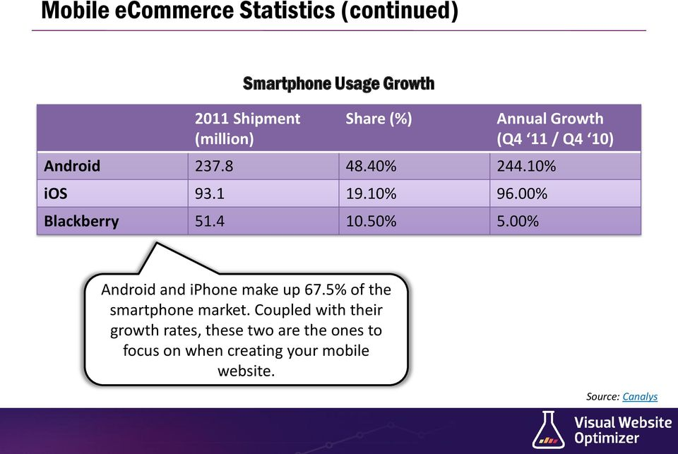00% Blackberry 51.4 10.50% 5.00% Android and iphone make up 67.5% of the smartphone market.