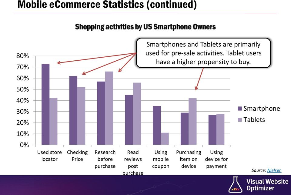 60% 50% 40% 30% 20% Smartphone Tablets 10% 0% Used store locator Checking Price Research before purchase