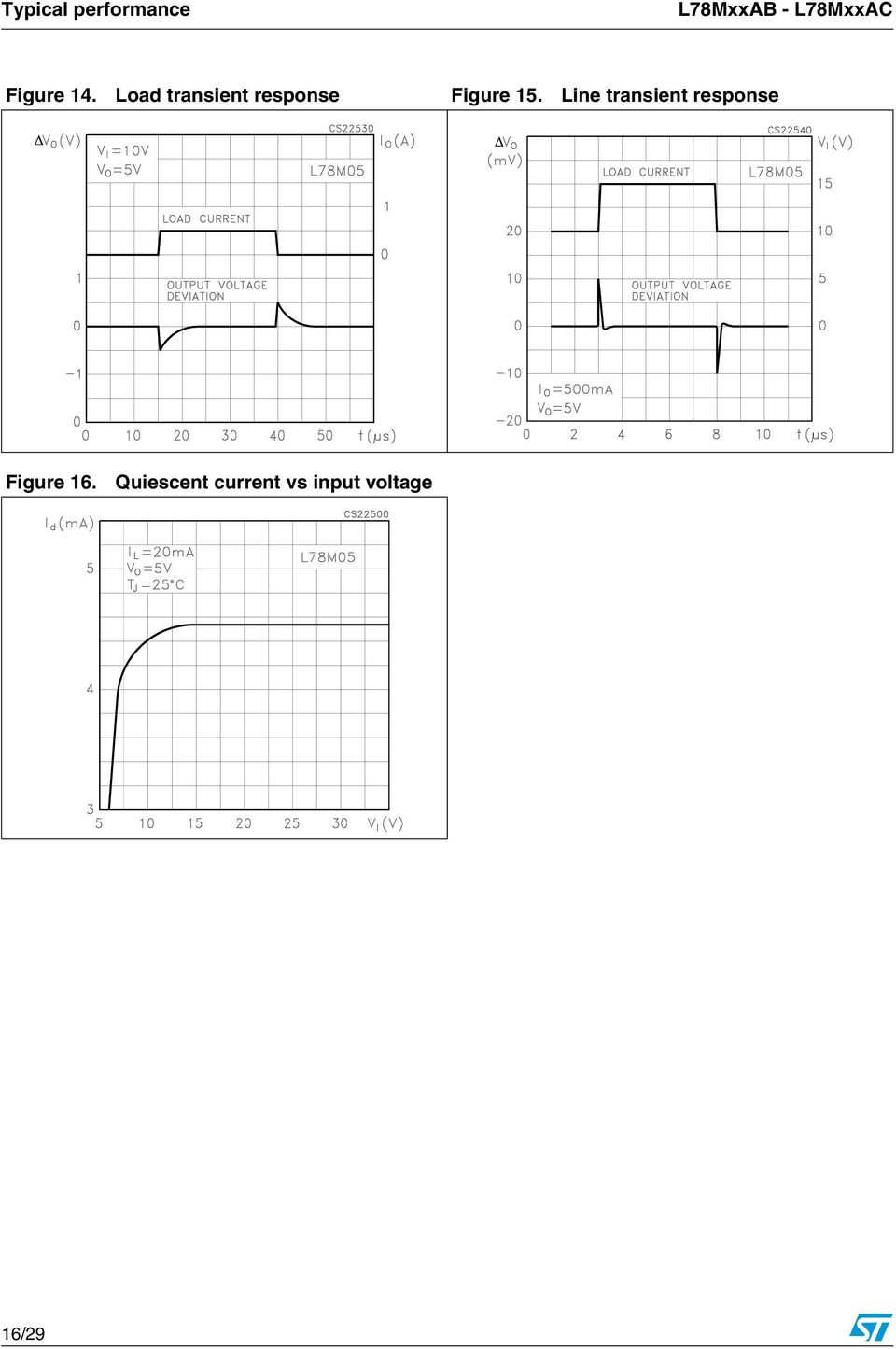 Load transient response Figure 15.