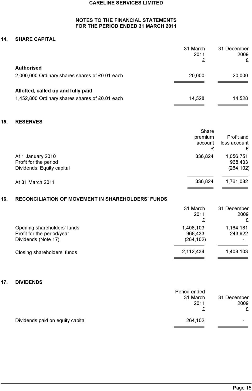 RESERVES Share premium Profit and account loss account At 1 January 2010 336,824 1,056,751 Profit for the period 968,433 Dividends: Equity capital (264,102) At 31 March 2011