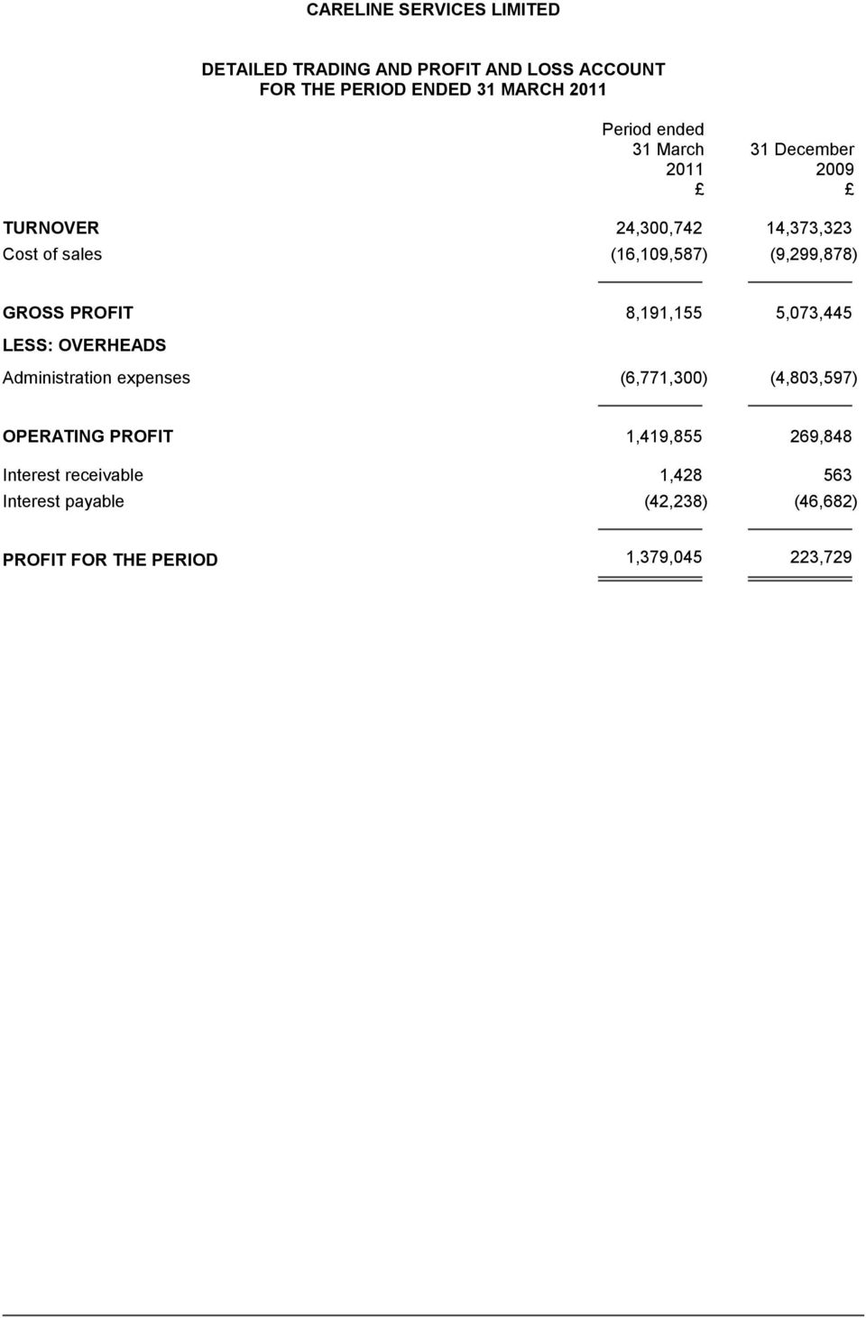 Administration expenses (6,771,300) (4,803,597) OPERATING PROFIT 1,419,855 269,848