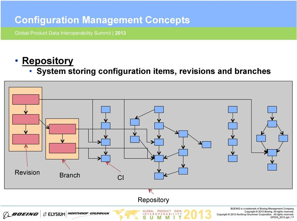 configuration items, revisions and