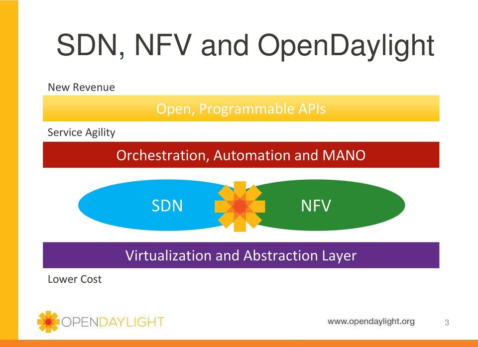 Orchestration, Automation and MANO SDN NFV