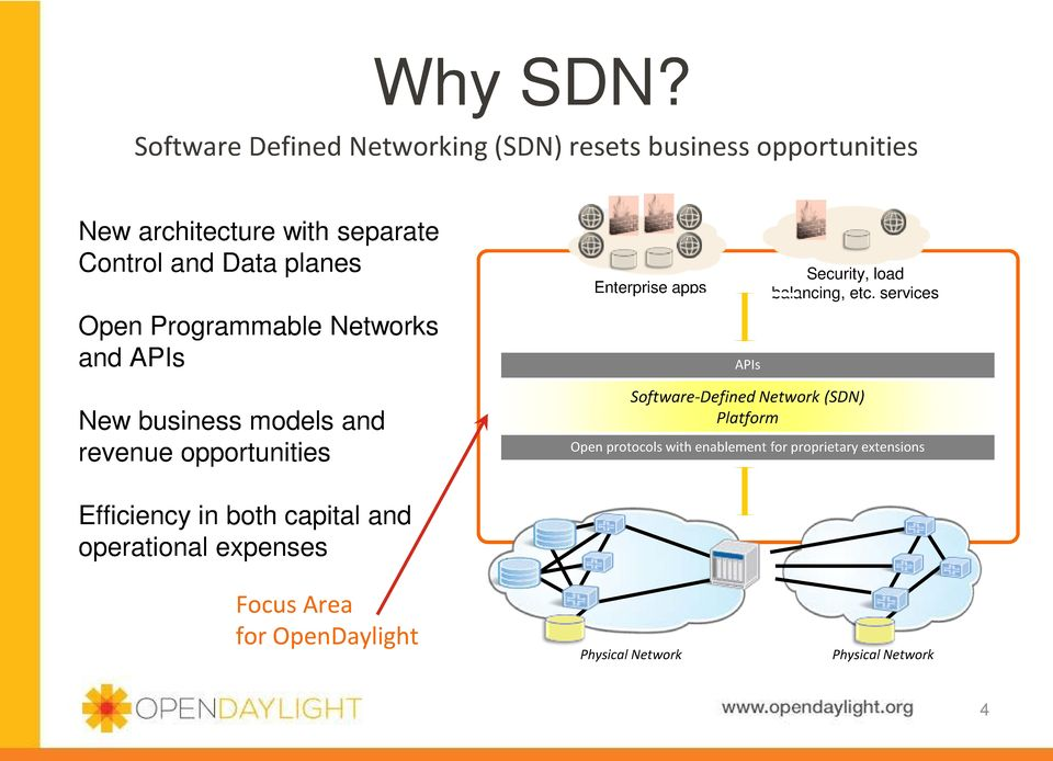 Open Programmable Networks and APIs New business models and revenue opportunities Enterprise apps APIs Security, load