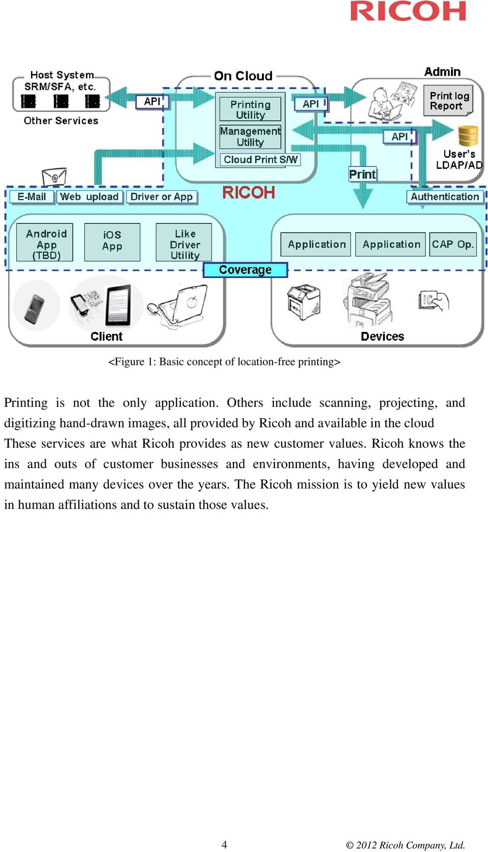 services are what Ricoh provides as new customer values.