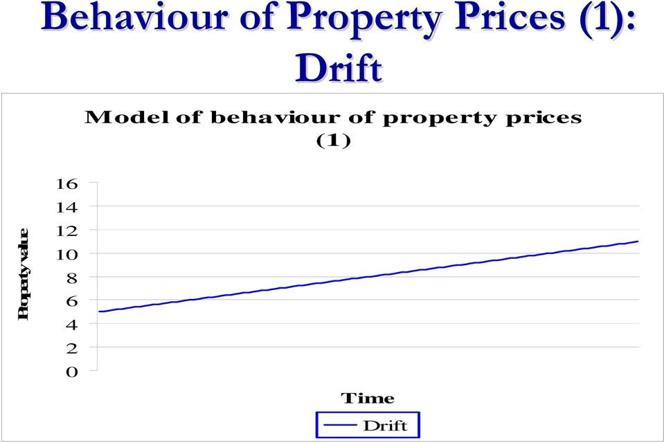 property prices (1) Property