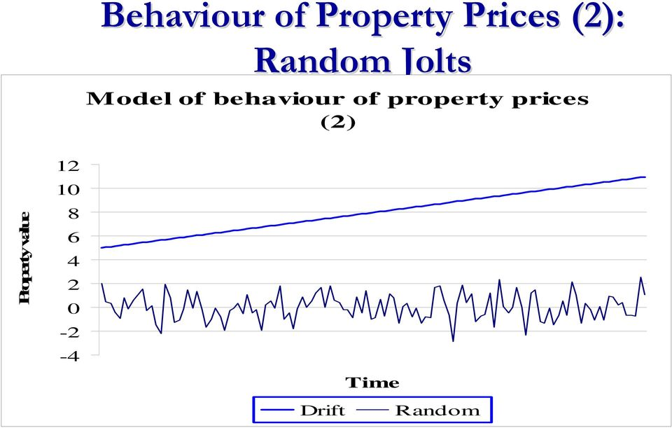 property prices (2) Property value