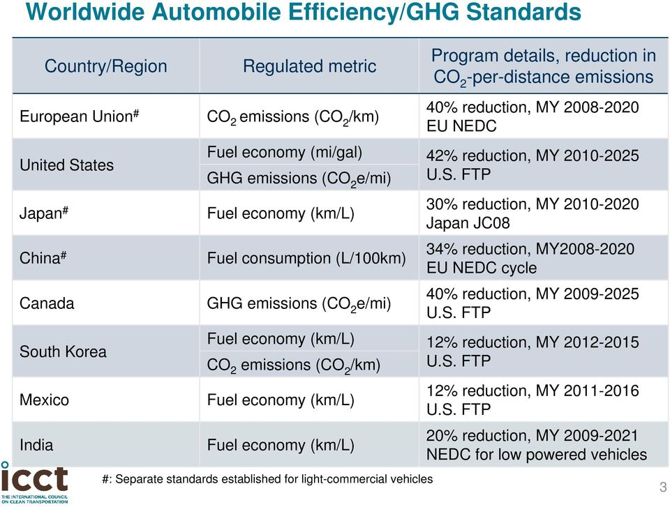 Separate standards established for light-commercial vehicles Program details, reduction in CO 2 -per-distance emissions 40% reduction, MY 2008-2020 EU NEDC 42% reduction, MY 2010-2025 U.S. FTP 30% reduction, MY 2010-2020 Japan JC08 34% reduction, MY2008-2020 EU NEDC cycle 40% reduction, MY 2009-2025 U.