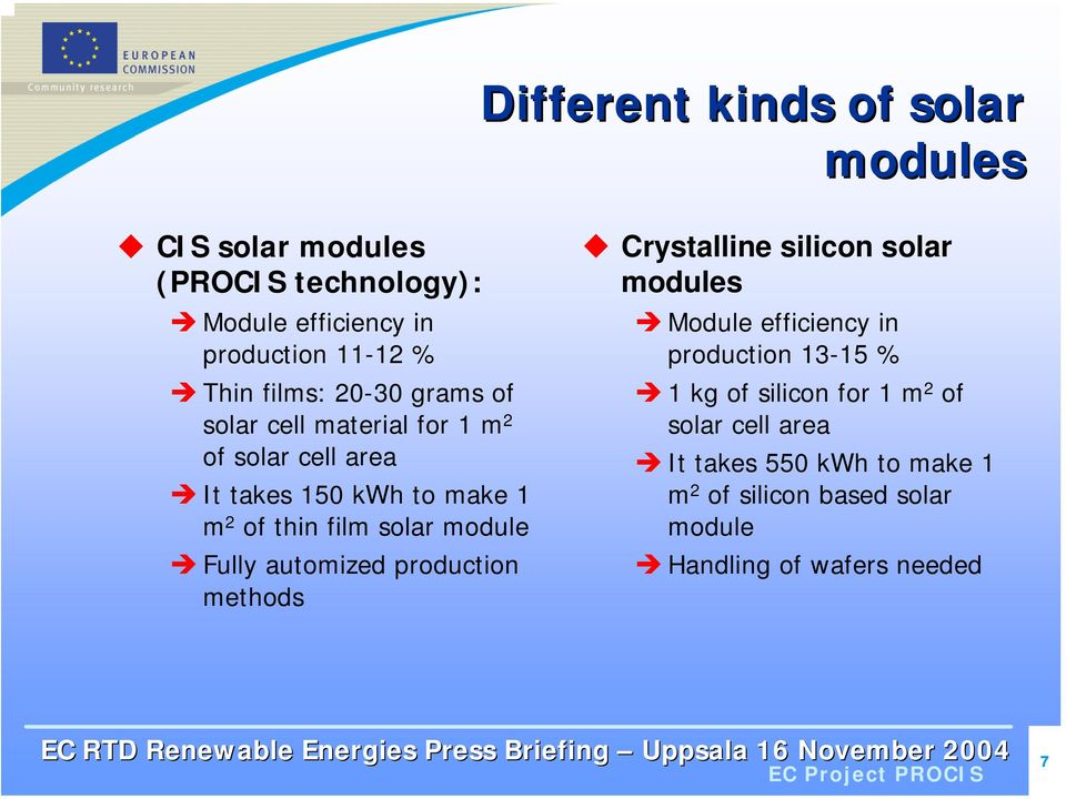 module Fully automized production methods Crystalline silicon solar modules Module efficiency in production 13-15 % 1 kg