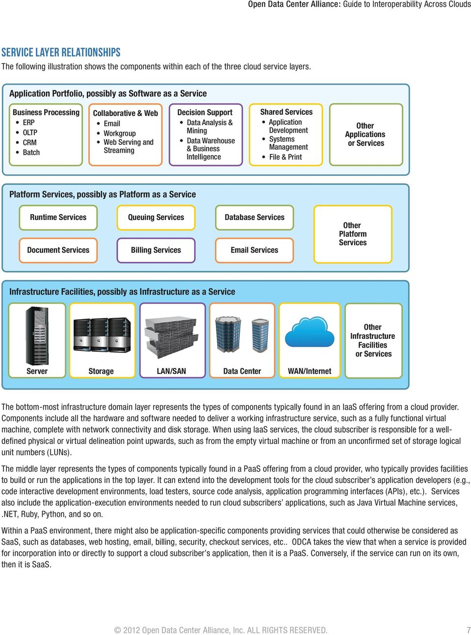 Data Warehouse & Business Intelligence Shared Services Application Development Systems Management File & Print Other Applications or Services Platform Services, possibly as Platform as a Service