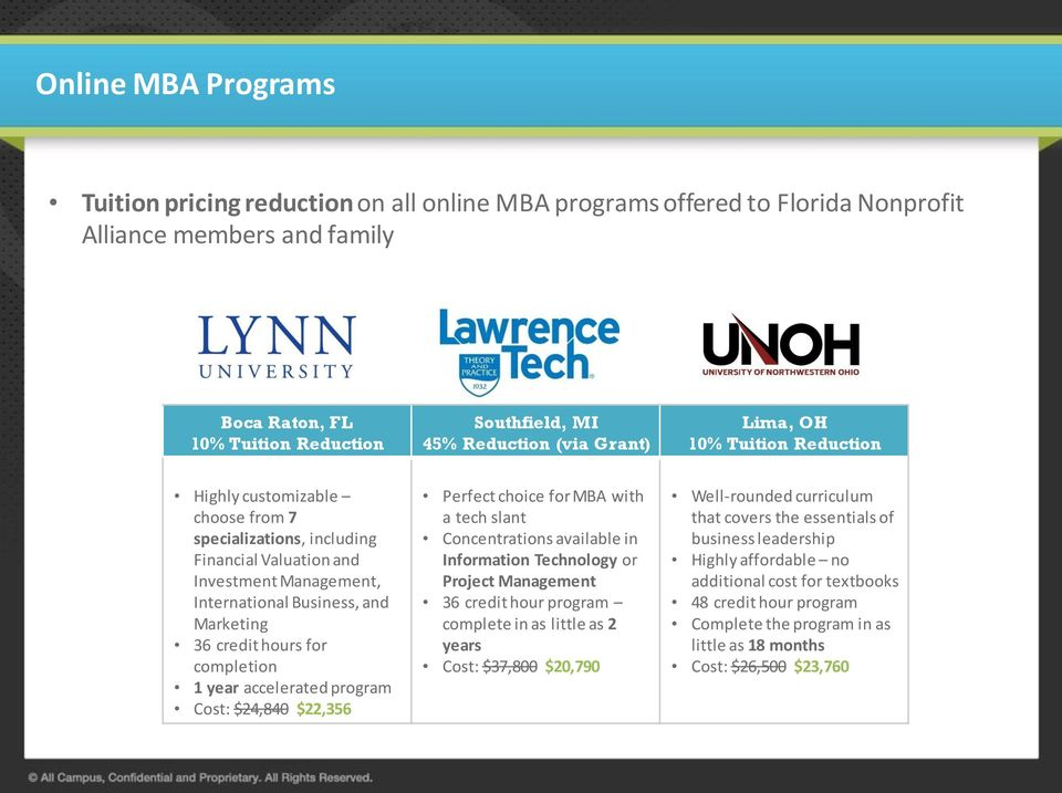 hours for completion 1 year accelerated program Cost: $24,840 $22,356 Perfect choice for MBA with a tech slant Concentrations available in Information Technology or Project Management 36 credit hour