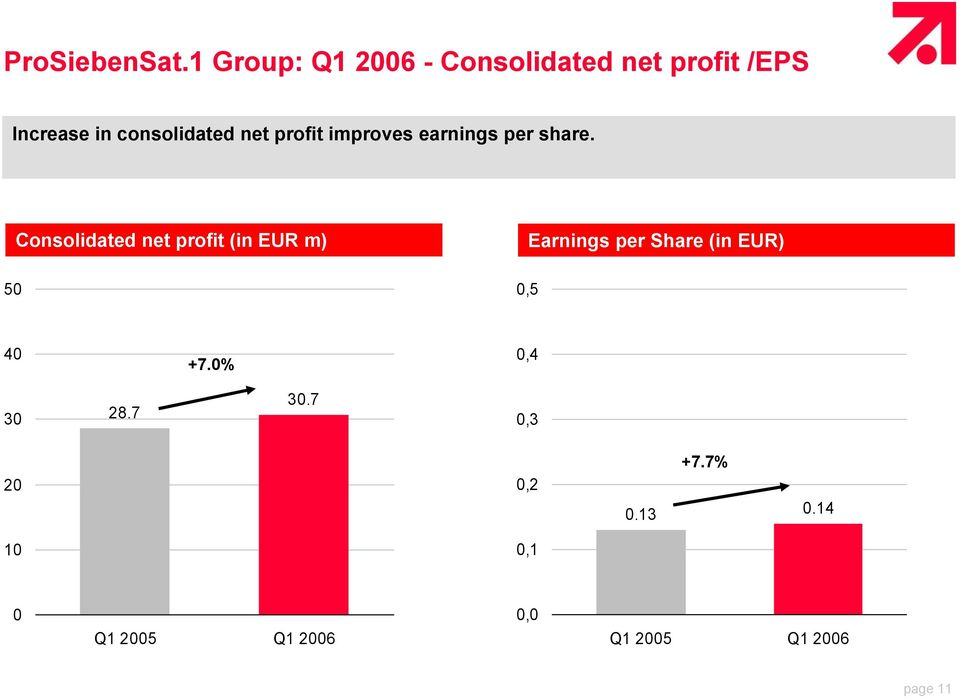 net profit improves earnings per share.