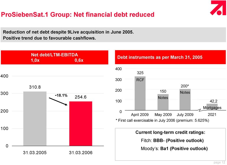 Net debt/ltm-ebitda 1,0x 0,6x Debt instruments as per March 31, 2005 400 400 325 300 RCF 300 310.8-18.1% 254.