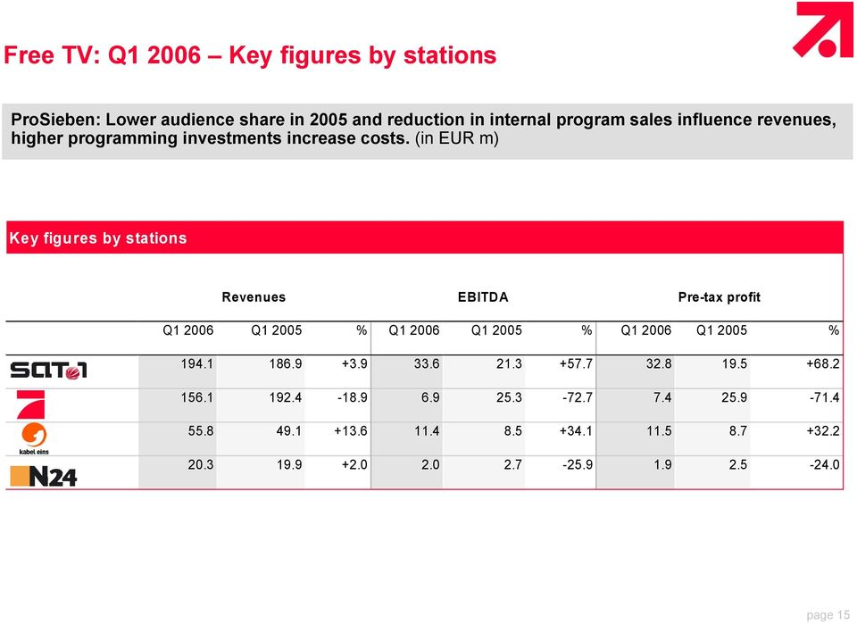 (in EUR m) Key figures by stations Revenues EBITDA Pre-tax profit Q1 2006 Q1 2005 % Q1 2006 Q1 2005 % Q1 2006 Q1 2005 % 194.