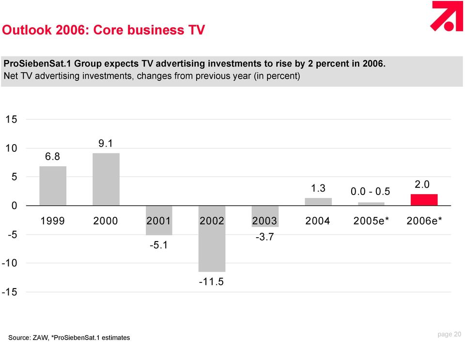 Net TV advertising investments, changes from previous year (in percent) 15 10 6.8 9.