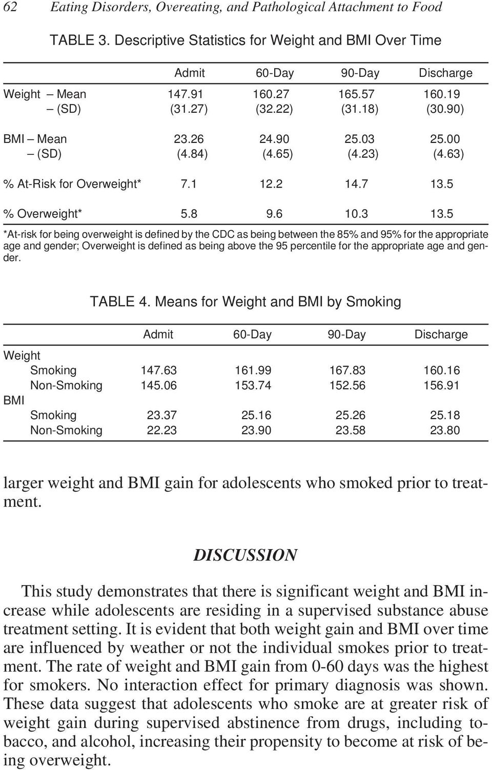 5 *At-risk for being overweight is defined by the CDC as being between the 85% and 95% for the appropriate age and gender; Overweight is defined as being above the 95 percentile for the appropriate