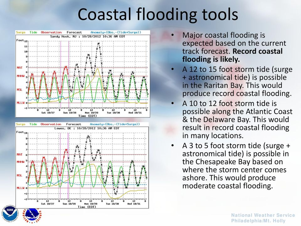 A 10 to 12 foot storm tide is possible along the Atlantic Coast & the Delaware Bay. This would result in record coastal flooding in many locations.