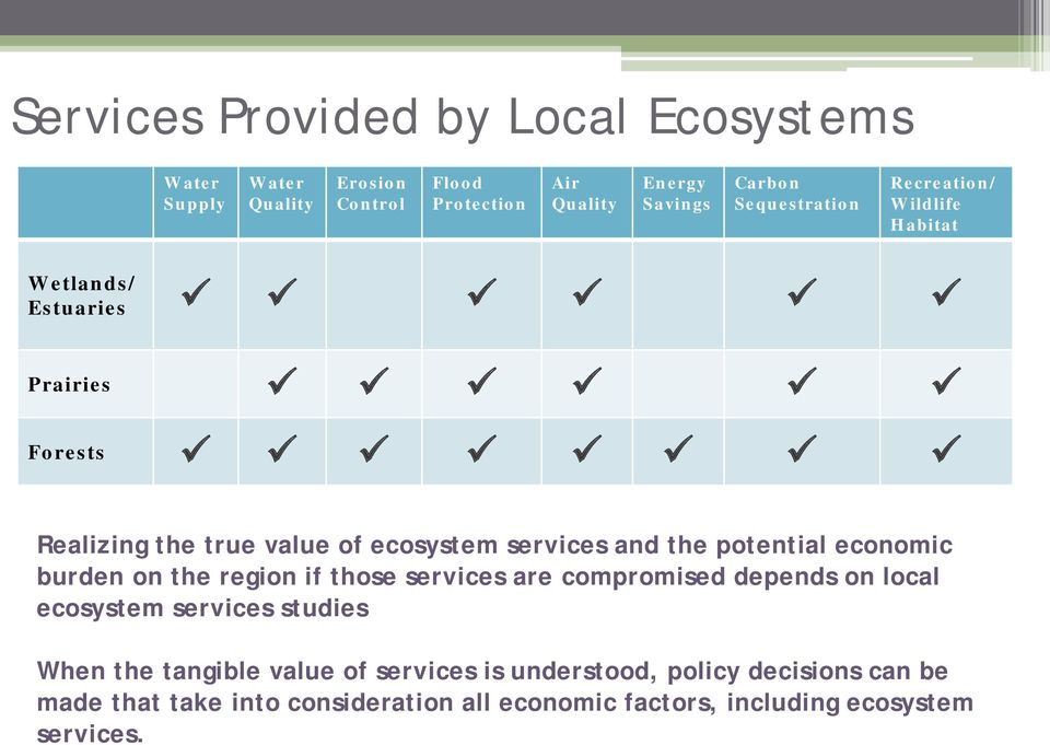 potential economic burden on the region if those services are compromised depends on local ecosystem services studies When the tangible