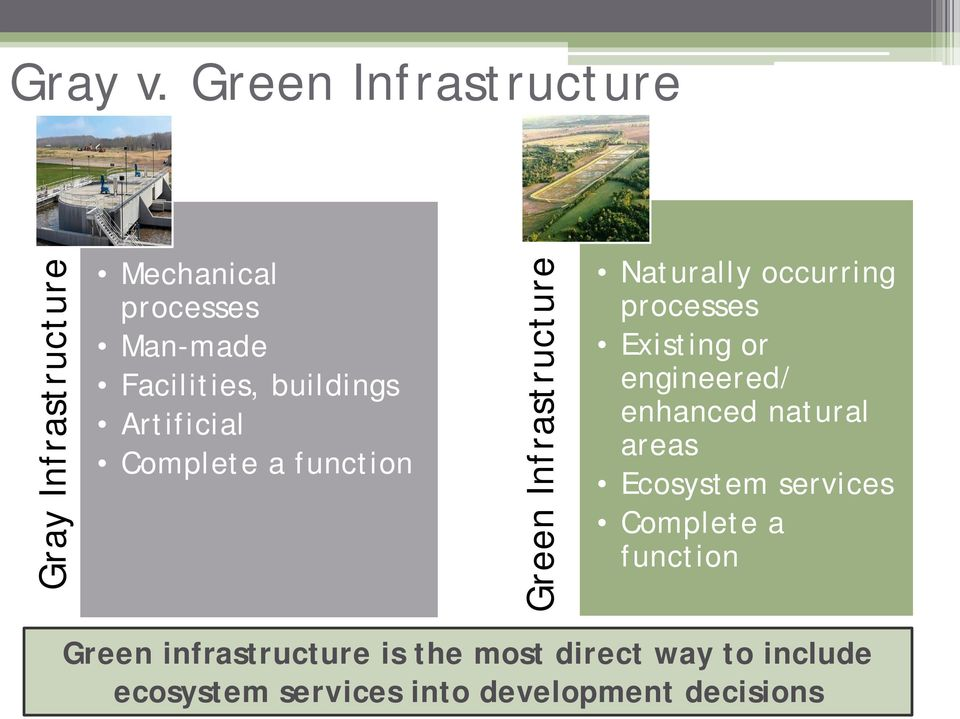 Artificial Complete a function Green Infrastructure Naturally occurring processes Existing