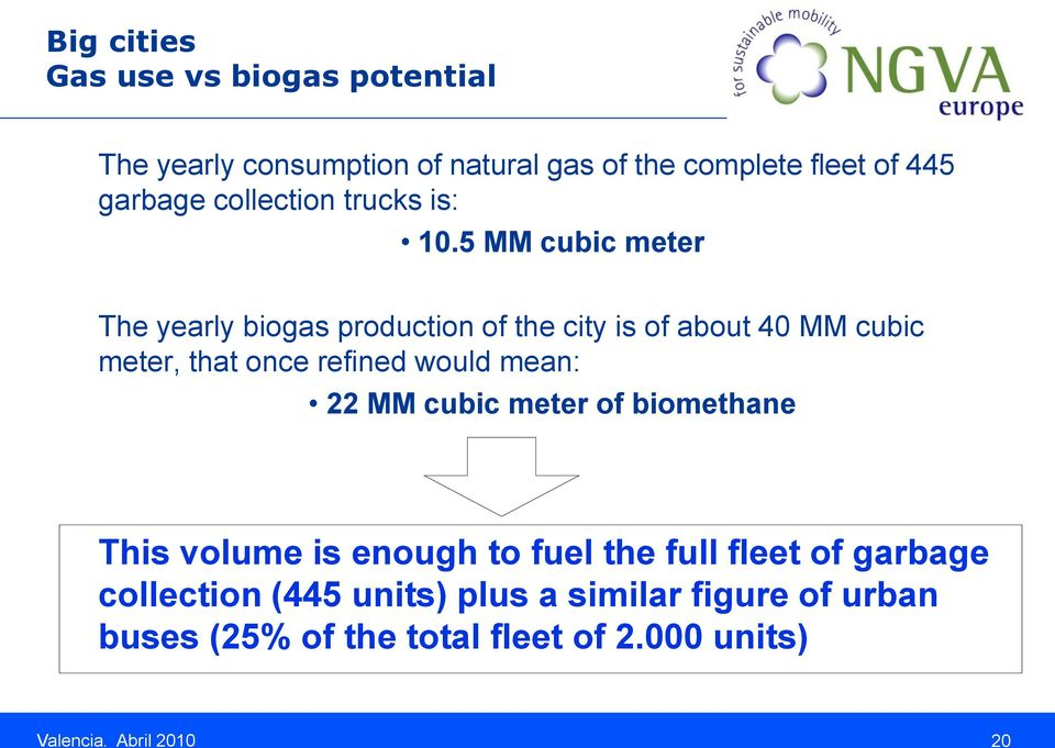 5 MM cubic meter The yearly biogas production of the city is of about 40 MM cubic meter, that once refined would