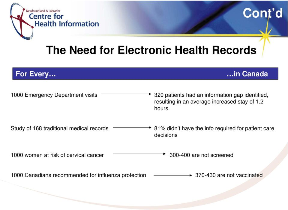 Study of 168 traditional medical records 81% didn t have the info required for patient care decisions 1000
