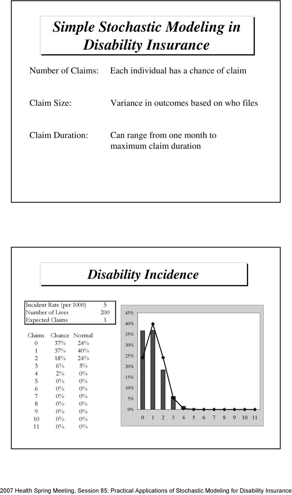 duration Disability Incidence Incident Rate (per 000) Number of Lives Expected Claims 00 % 0% Claims Chance